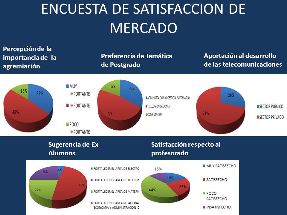 ENCUESTA DE SATISFACCION DE MERCADO