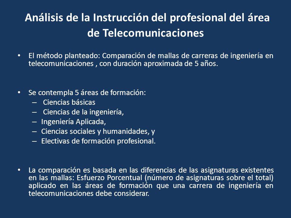 Análisis de la Instrucción del profesional del área de Telecomunicaciones