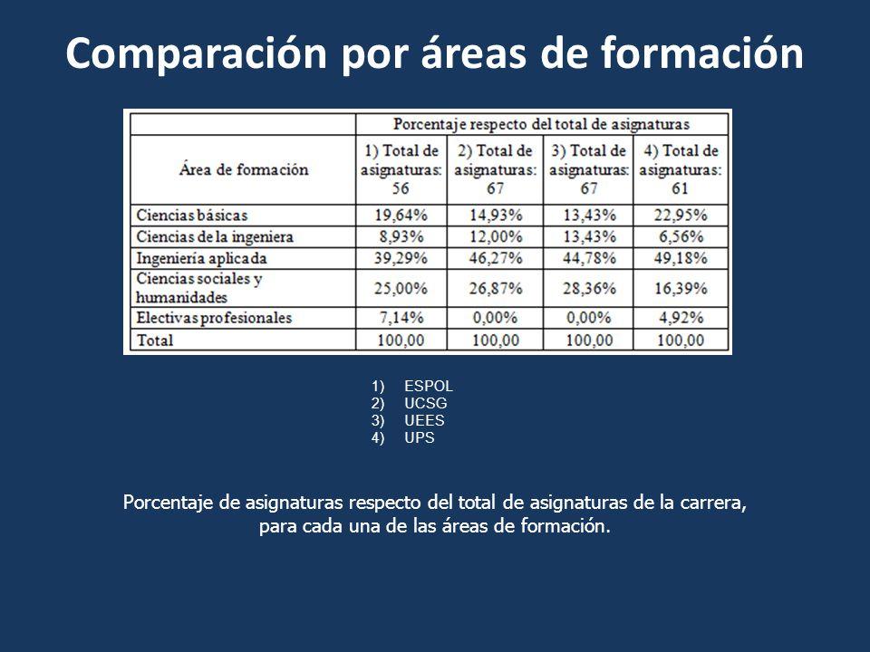 Comparación por áreas de formación