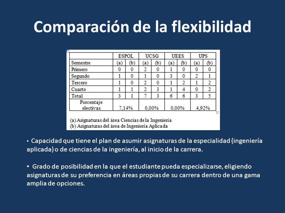 Comparación de la flexibilidad