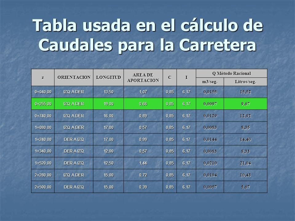 Tabla usada en el cálculo de Caudales para la Carretera