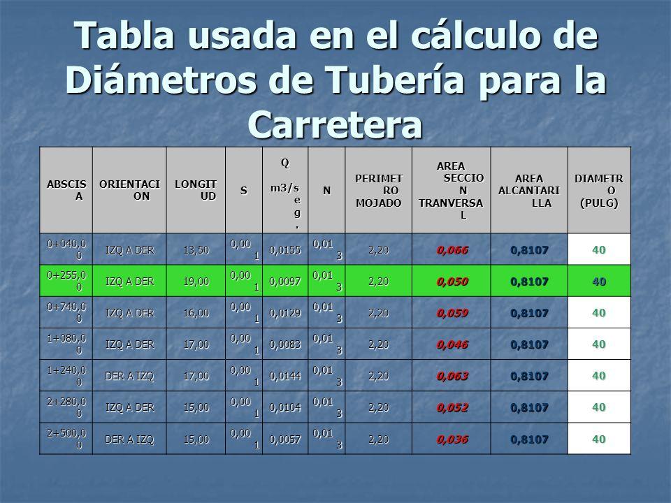 Tabla usada en el cálculo de Diámetros de Tubería para la Carretera