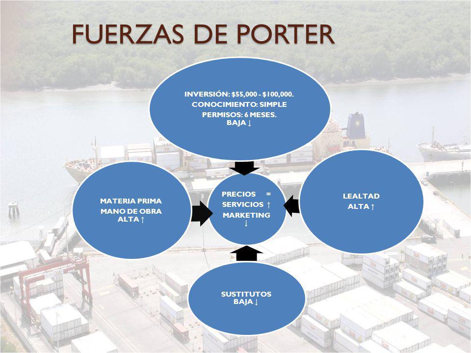 FUERZAS DE PORTER MARKETING ↓ SERVICIOS ↑ PRECIOS =