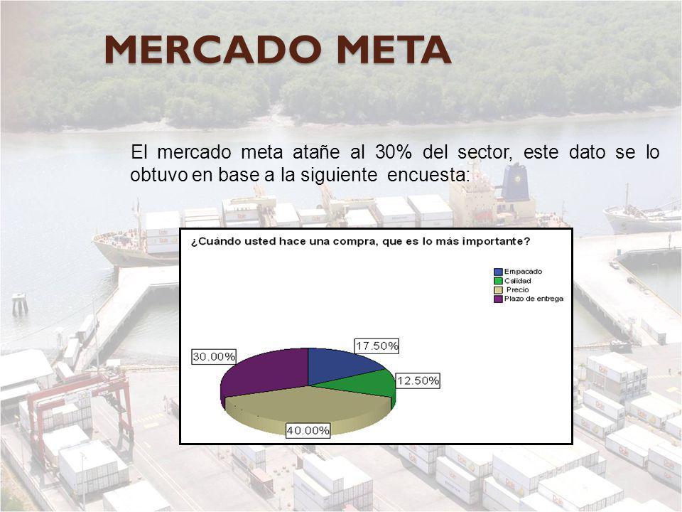 MERCADO META El mercado meta atañe al 30% del sector, este dato se lo obtuvo en base a la siguiente encuesta: