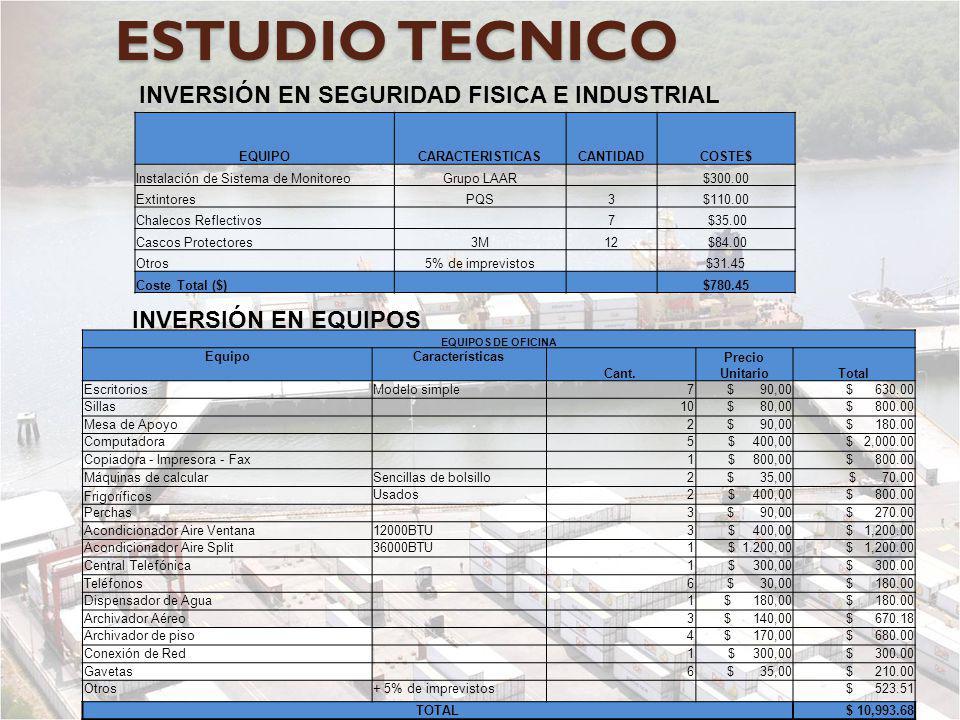ESTUDIO TECNICO INVERSIÓN EN SEGURIDAD FISICA E INDUSTRIAL