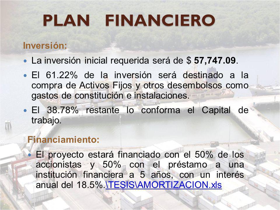 PLAN FINANCIERO Inversión: