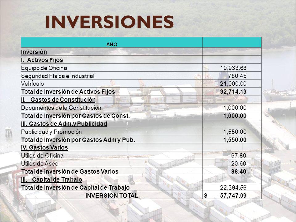 INVERSIONES Inversión I. Activos Fijos Equipo de Oficina 10,933.68