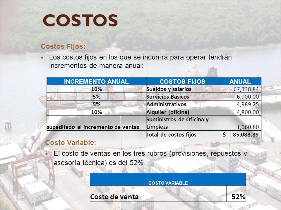 COSTOS Costo de venta 52% Costos Fijos: