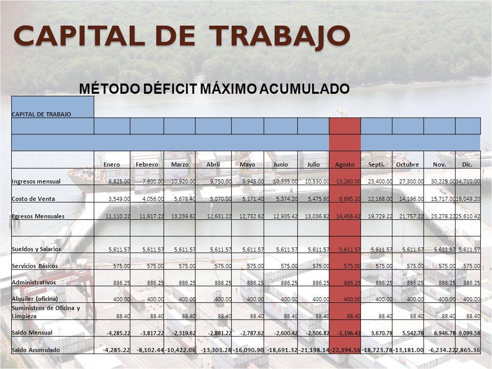 CAPITAL DE TRABAJO MÉTODO DÉFICIT MÁXIMO ACUMULADO CAPITAL DE TRABAJO