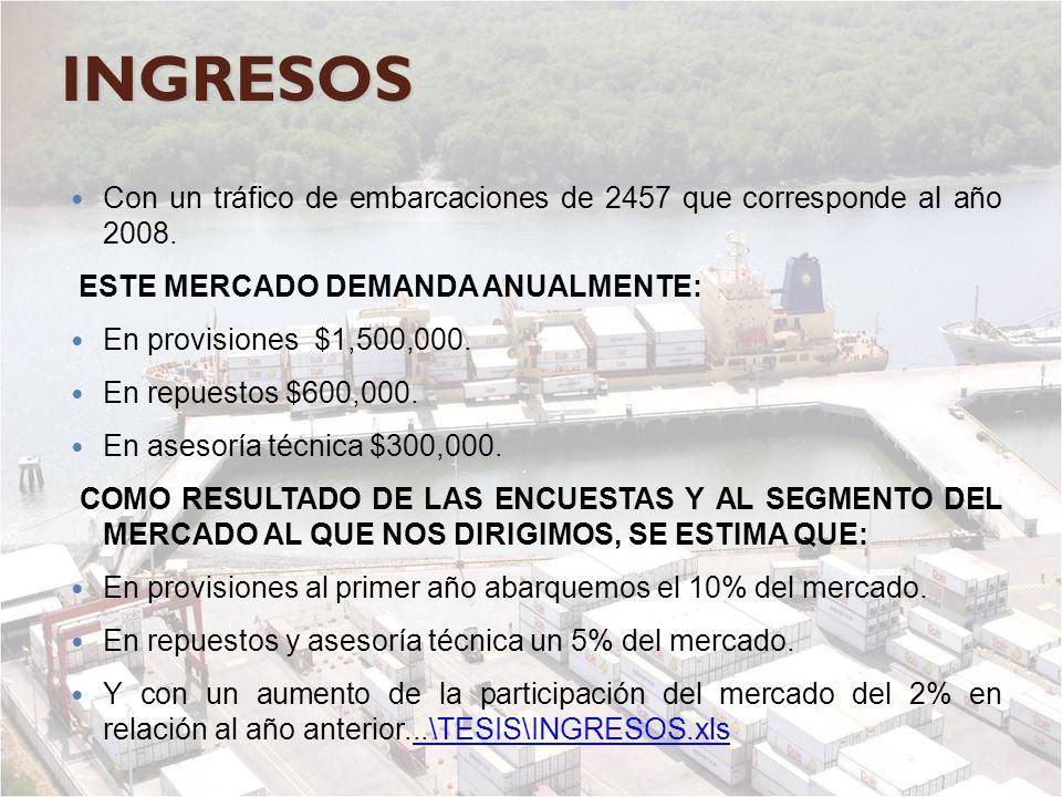 INGRESOS Con un tráfico de embarcaciones de 2457 que corresponde al año 2008. ESTE MERCADO DEMANDA ANUALMENTE: