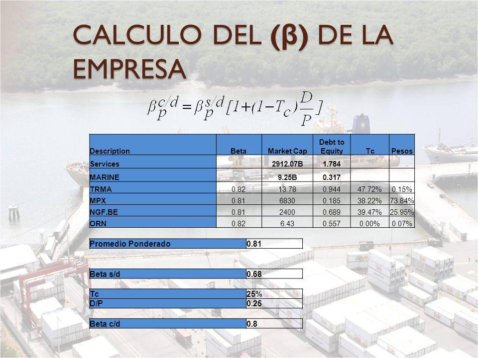 CALCULO DEL (β) DE LA EMPRESA