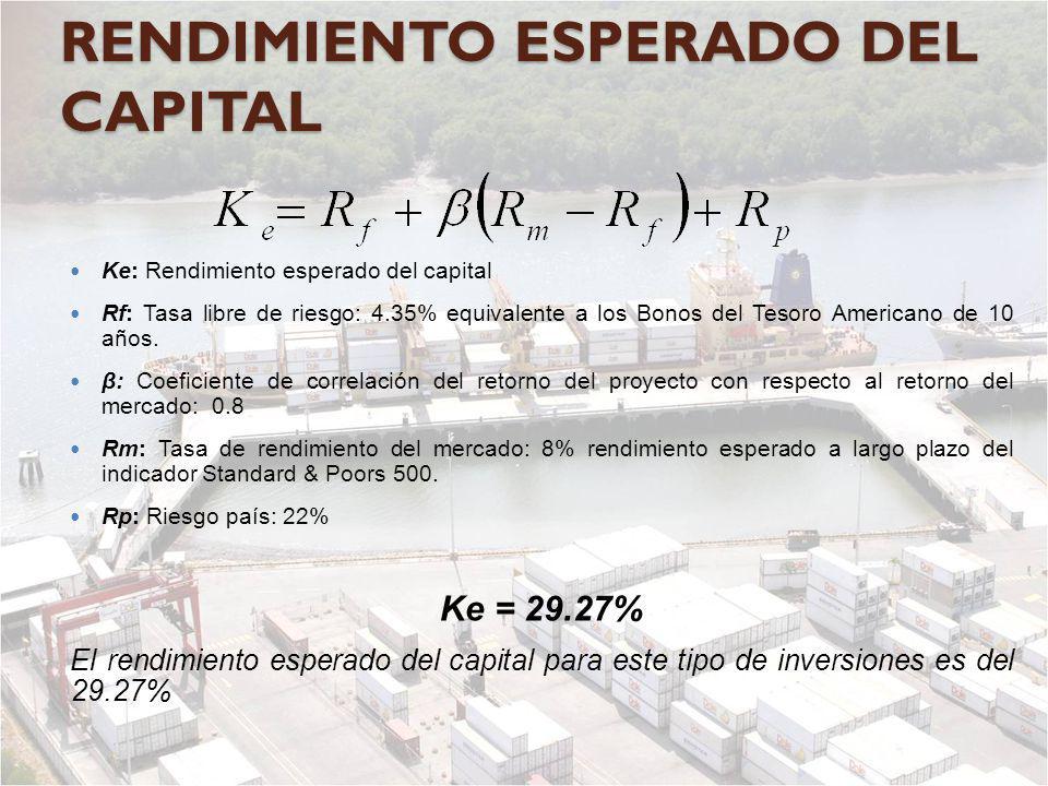RENDIMIENTO ESPERADO DEL CAPITAL