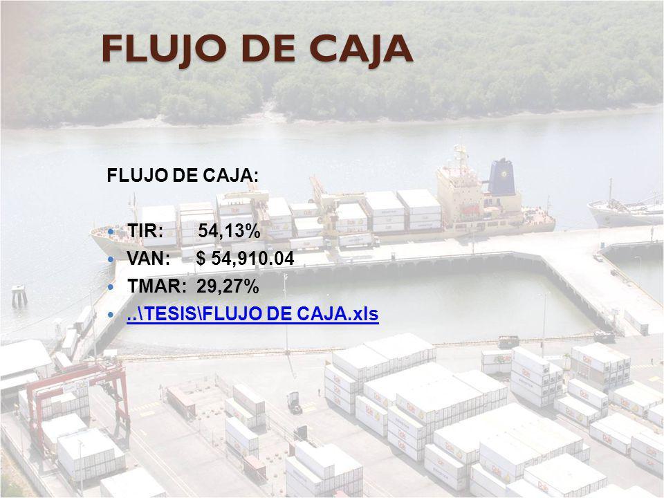 FLUJO DE CAJA FLUJO DE CAJA: TIR: 54,13% VAN: $ 54,910.04 TMAR: 29,27%