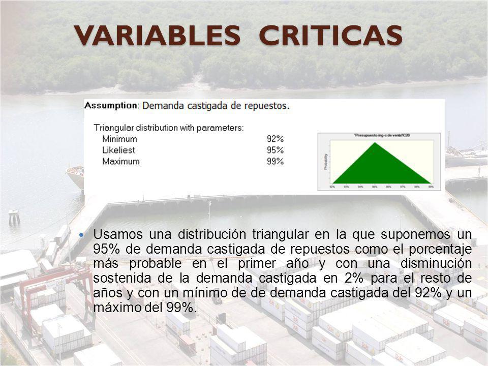 VARIABLES CRITICAS