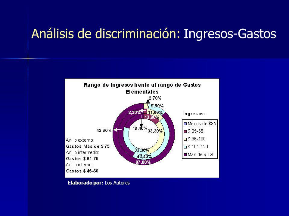 Análisis de discriminación: Ingresos-Gastos