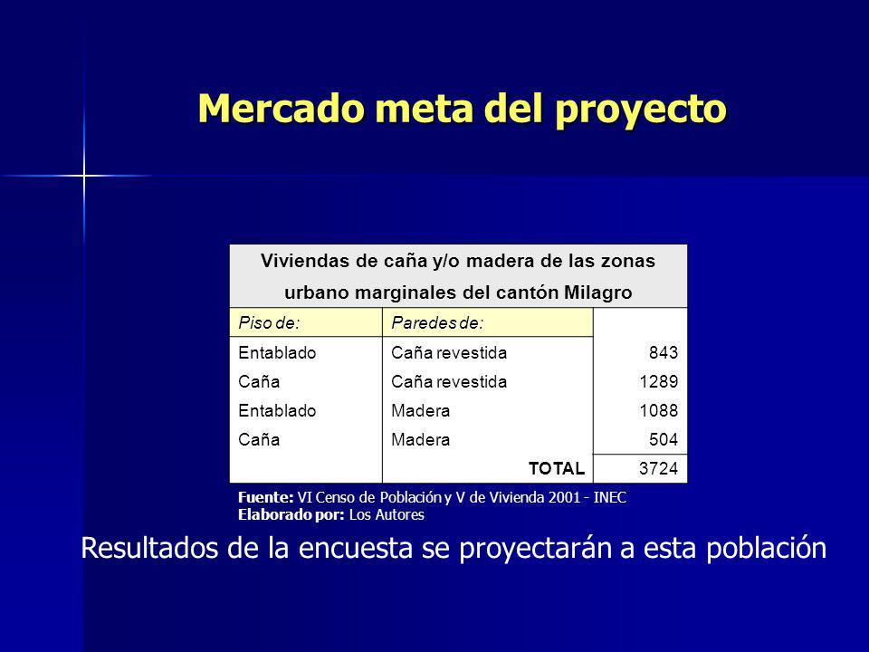 Mercado meta del proyecto