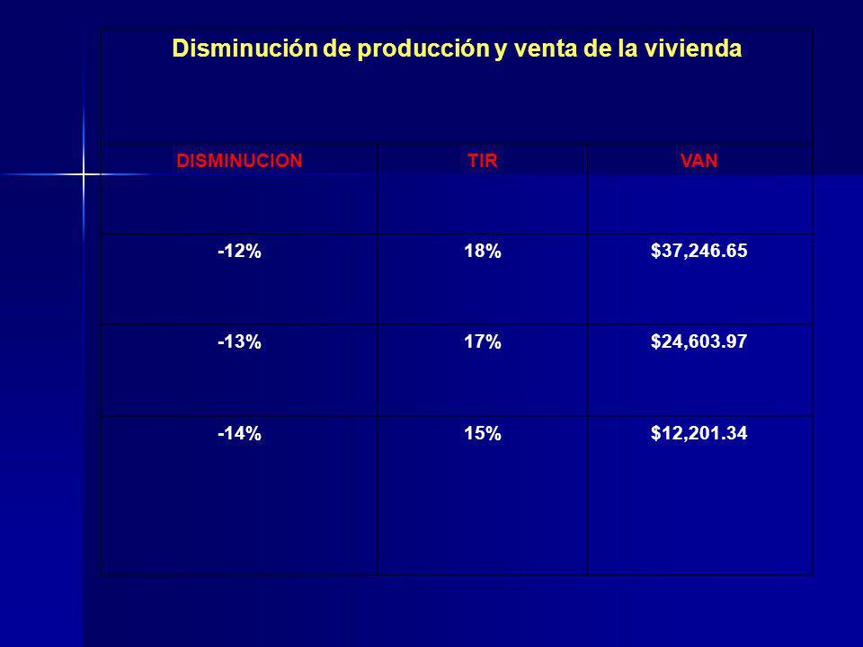 Disminución de producción y venta de la vivienda