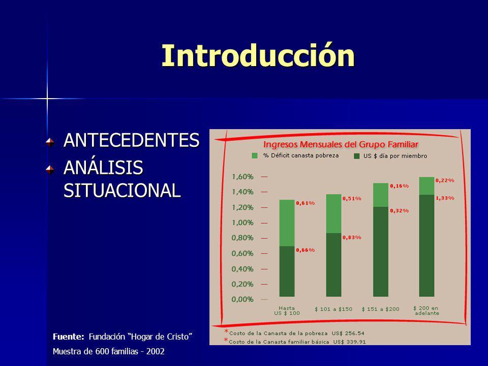 Introducción ANTECEDENTES ANÁLISIS SITUACIONAL