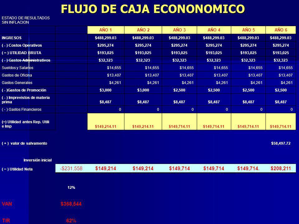 FLUJO DE CAJA ECONONOMICO