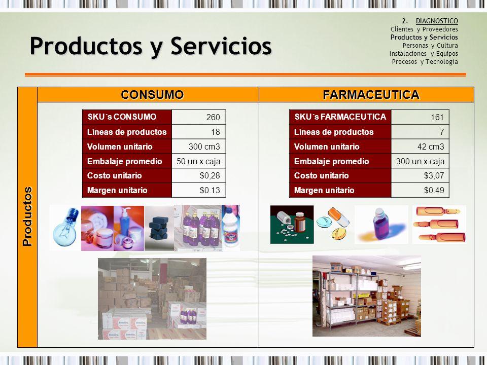 Productos y Servicios CONSUMO FARMACEUTICA Productos SKU´s CONSUMO 260