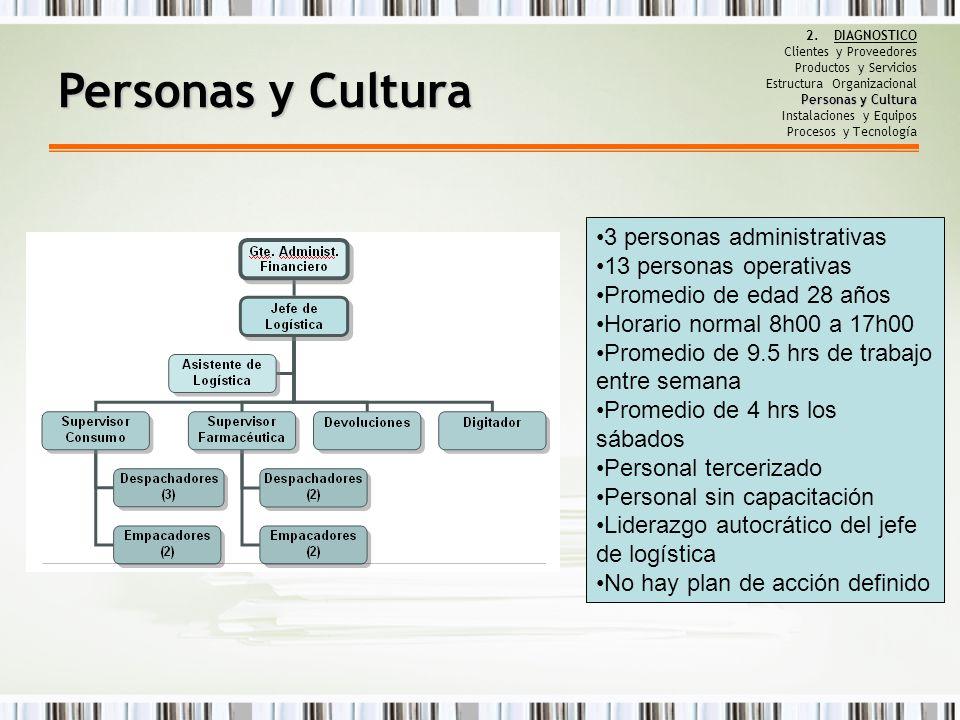 Personas y Cultura 3 personas administrativas 13 personas operativas