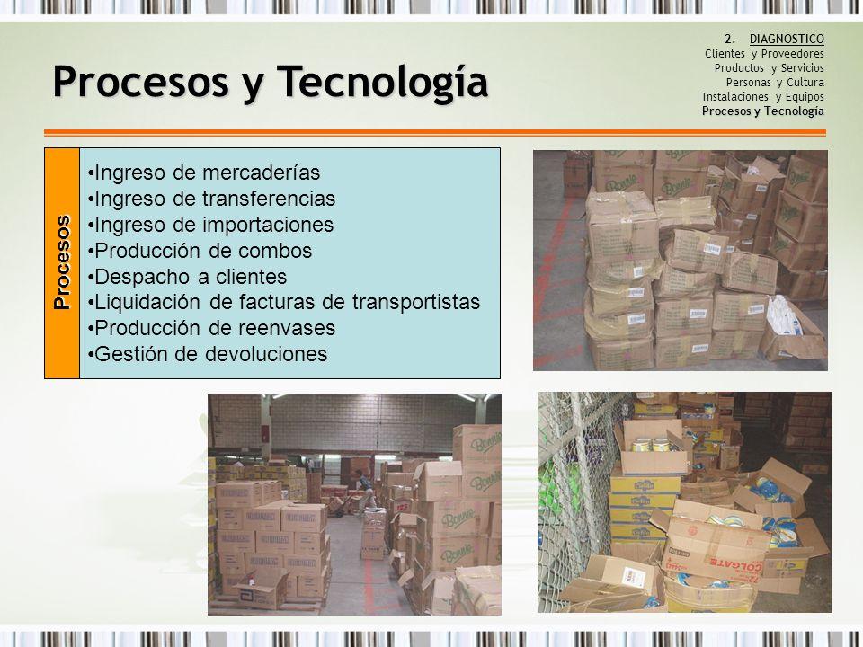 Procesos y Tecnología Ingreso de mercaderías Ingreso de transferencias