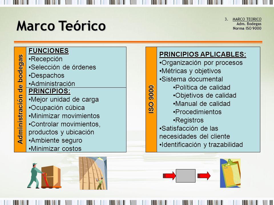 MARCO TEORICO Adm. Bodegas Norma ISO 9000