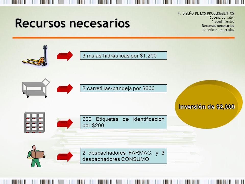 Recursos necesarios Inversión de $2,000 3 mulas hidráulicas por $1,200