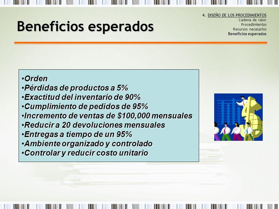 Beneficios esperados Orden Pérdidas de productos a 5%