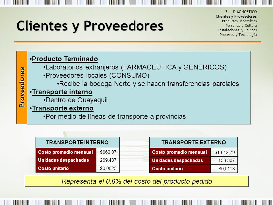 Representa el 0.9% del costo del producto pedido