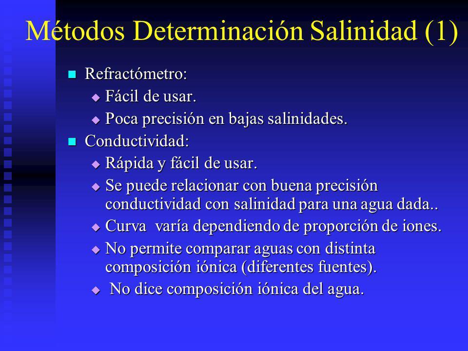Métodos Determinación Salinidad (1)