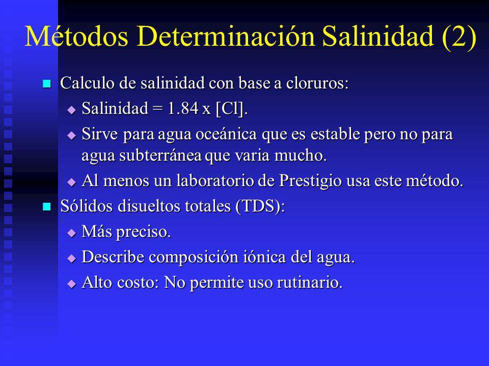 Métodos Determinación Salinidad (2)