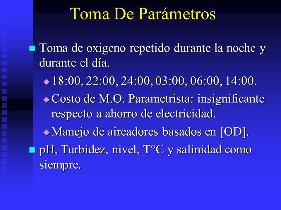 Toma De Parámetros Toma de oxigeno repetido durante la noche y durante el día. 18:00, 22:00, 24:00, 03:00, 06:00, 14:00.