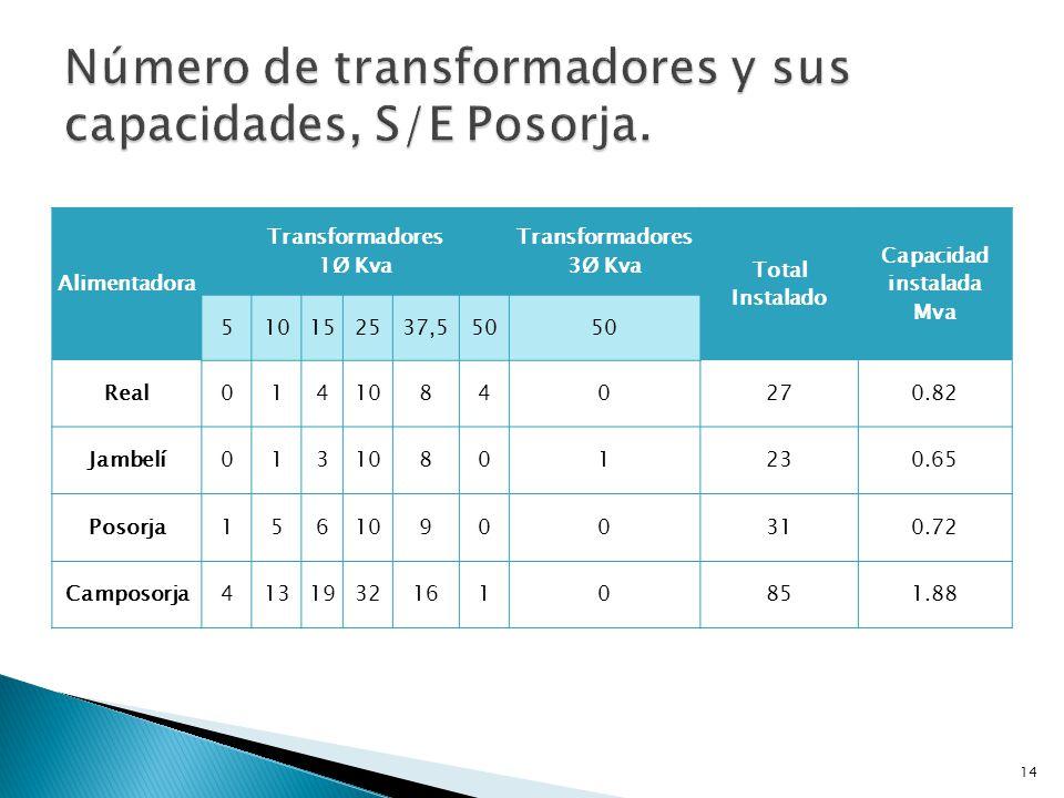 Número de transformadores y sus capacidades, S/E Posorja.