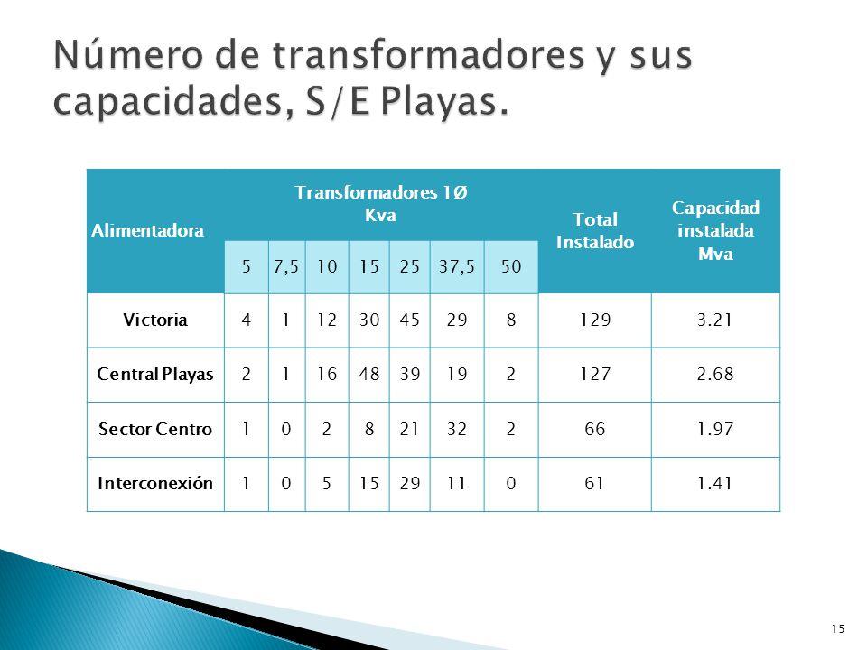 Número de transformadores y sus capacidades, S/E Playas.