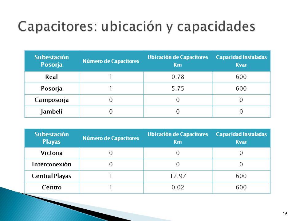Capacitores: ubicación y capacidades