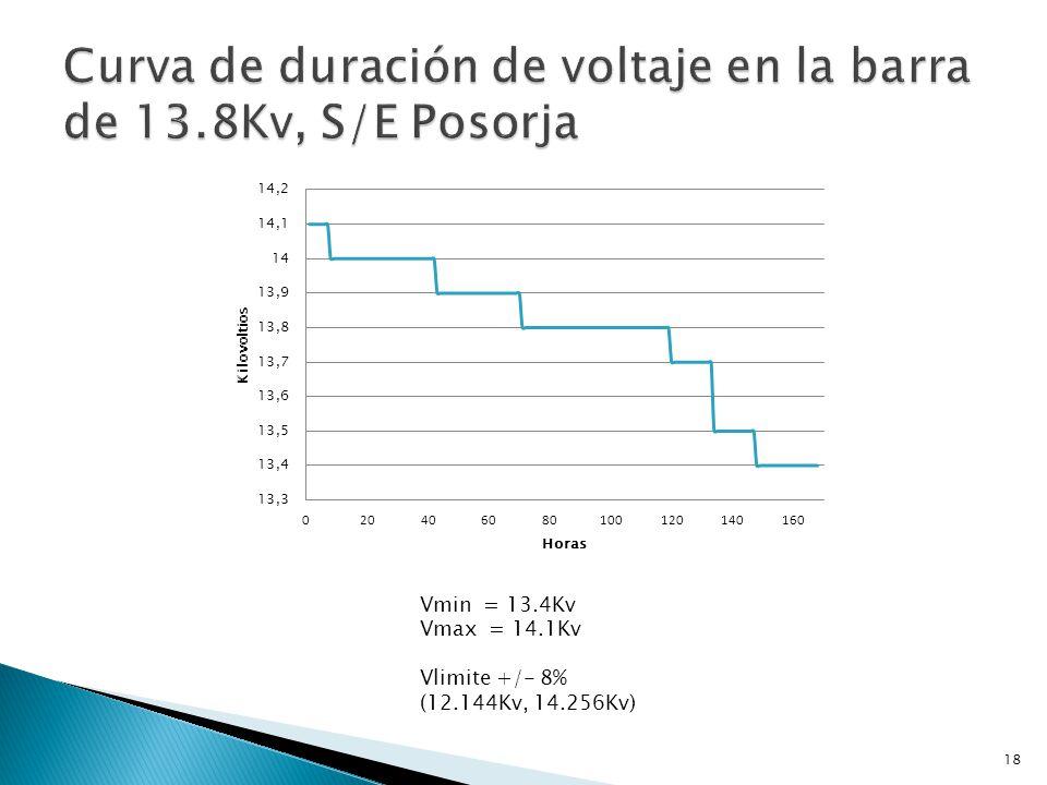 Curva de duración de voltaje en la barra de 13.8Kv, S/E Posorja