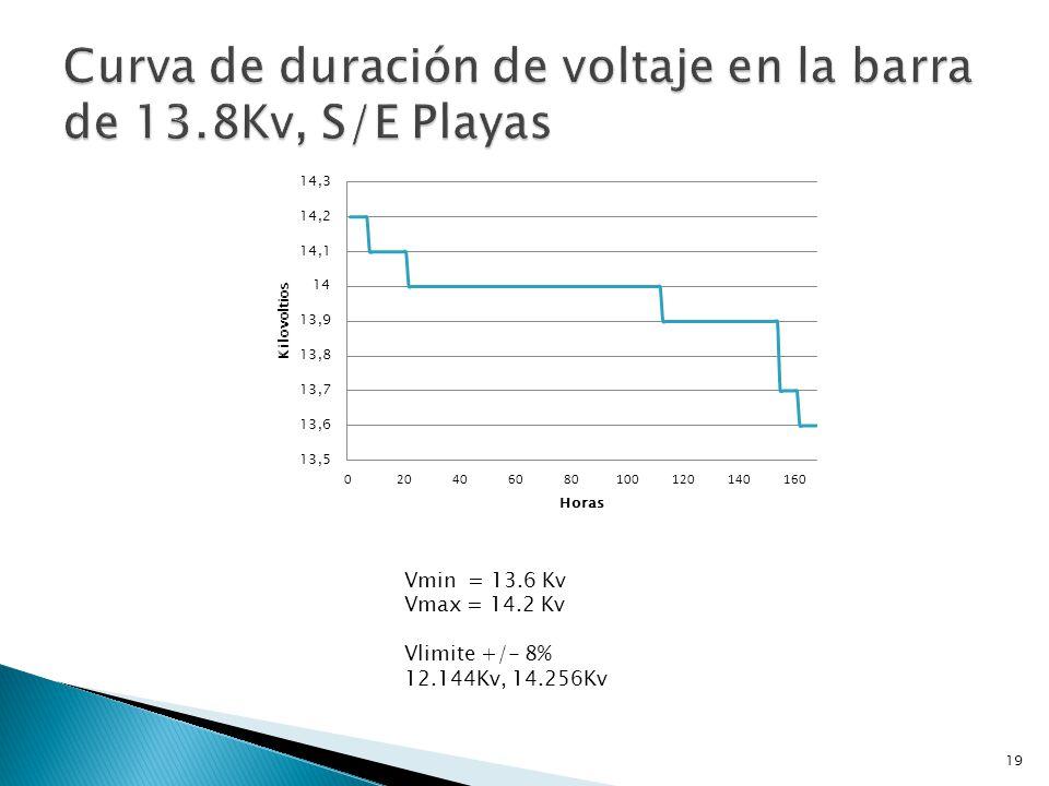 Curva de duración de voltaje en la barra de 13.8Kv, S/E Playas