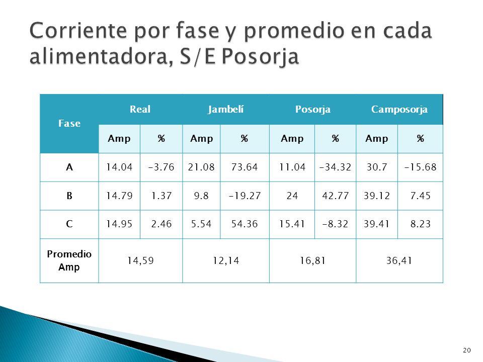 Corriente por fase y promedio en cada alimentadora, S/E Posorja