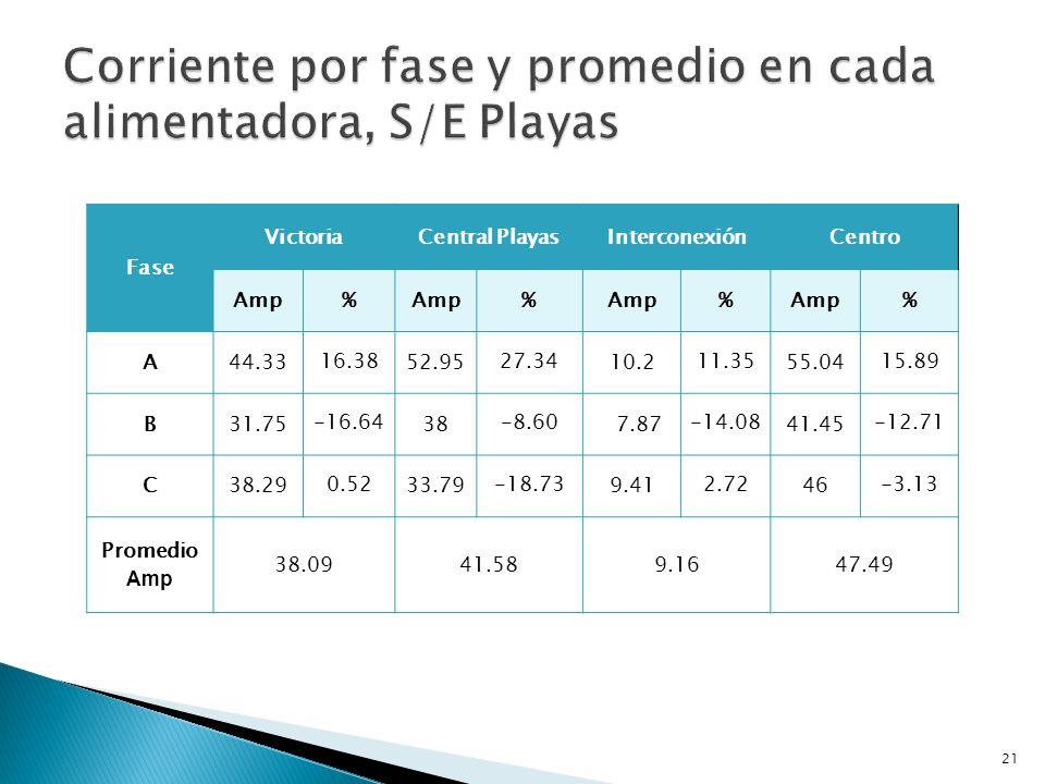 Corriente por fase y promedio en cada alimentadora, S/E Playas