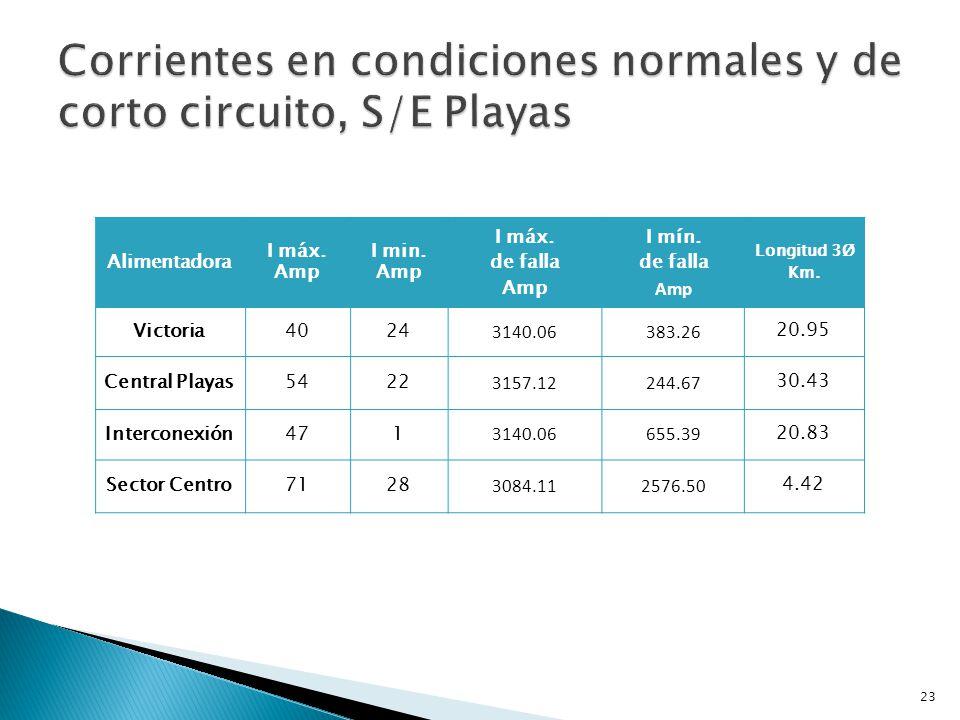 Corrientes en condiciones normales y de corto circuito, S/E Playas