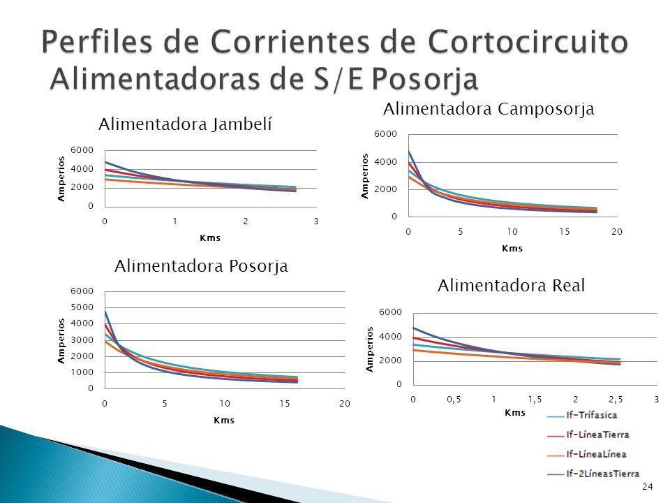 Perfiles de Corrientes de Cortocircuito Alimentadoras de S/E Posorja