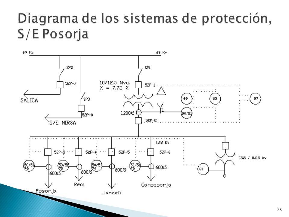 Diagrama de los sistemas de protección, S/E Posorja
