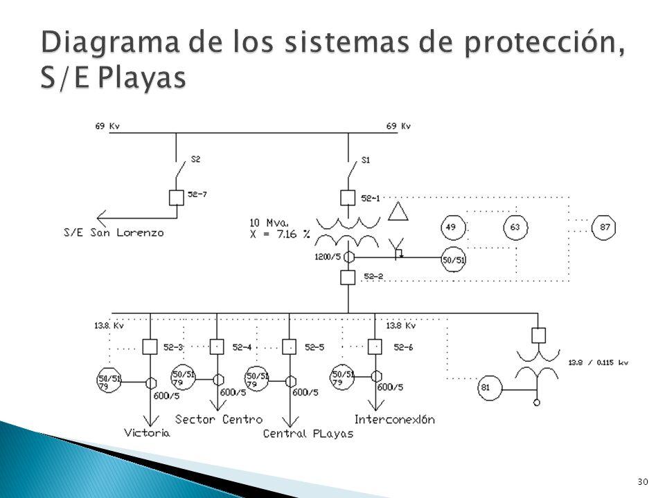 Diagrama de los sistemas de protección, S/E Playas
