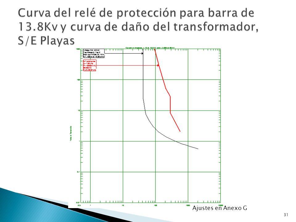 Curva del relé de protección para barra de 13