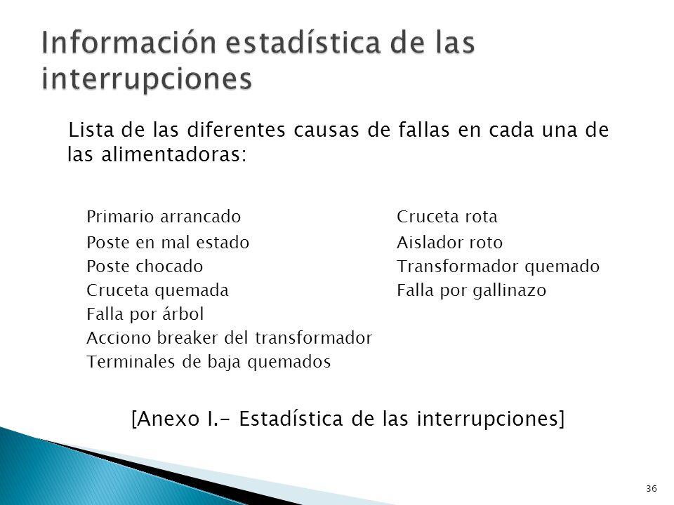 Información estadística de las interrupciones
