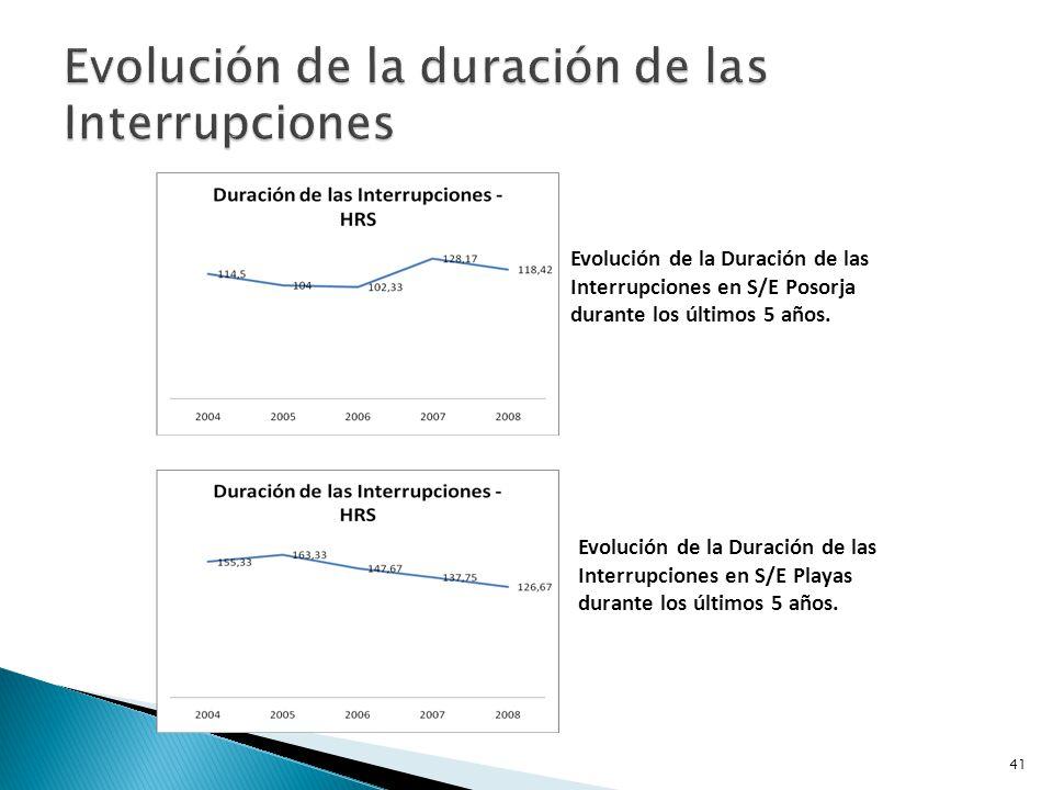 Evolución de la duración de las Interrupciones