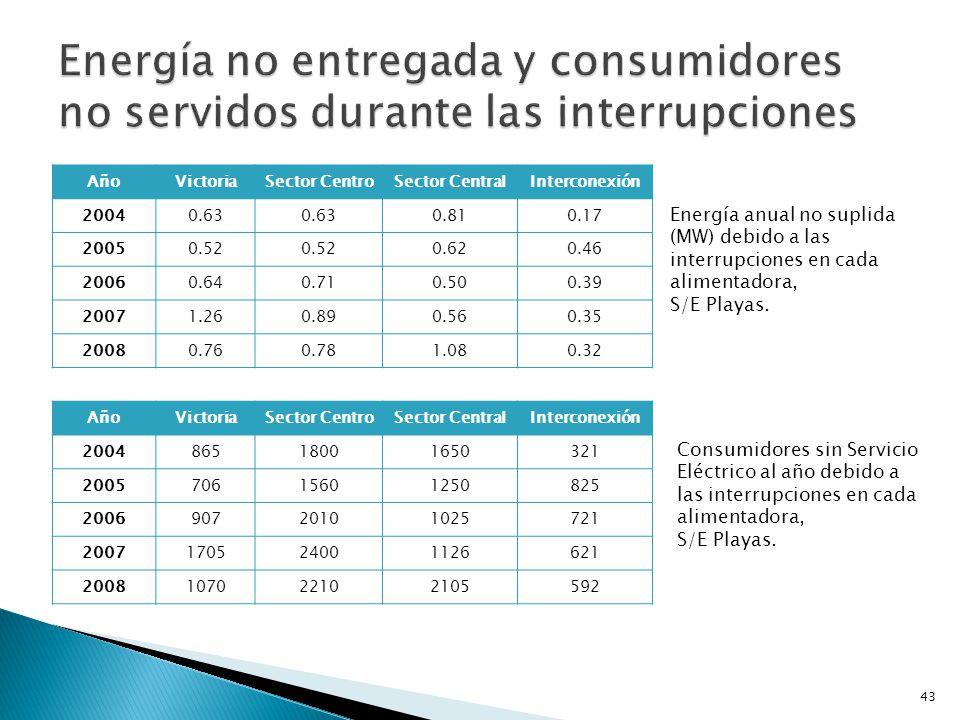 Energía no entregada y consumidores no servidos durante las interrupciones