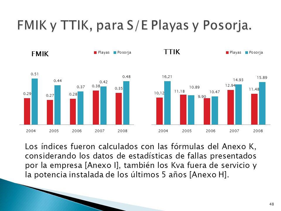 FMIK y TTIK, para S/E Playas y Posorja.