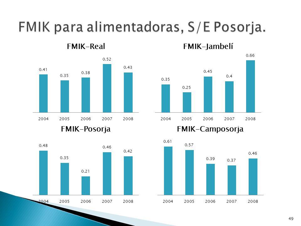 FMIK para alimentadoras, S/E Posorja.
